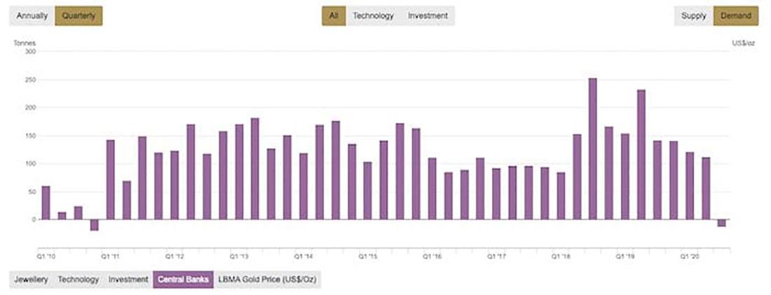 ТОП-10 центральных банков по объему золотых запасов