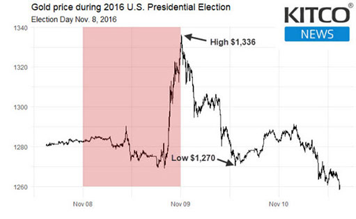 Шокирующая цена золота после выборов в США: возможен ли повтор 2016 года?
