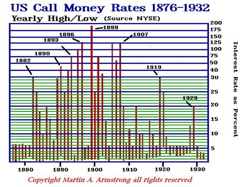 US call money rate