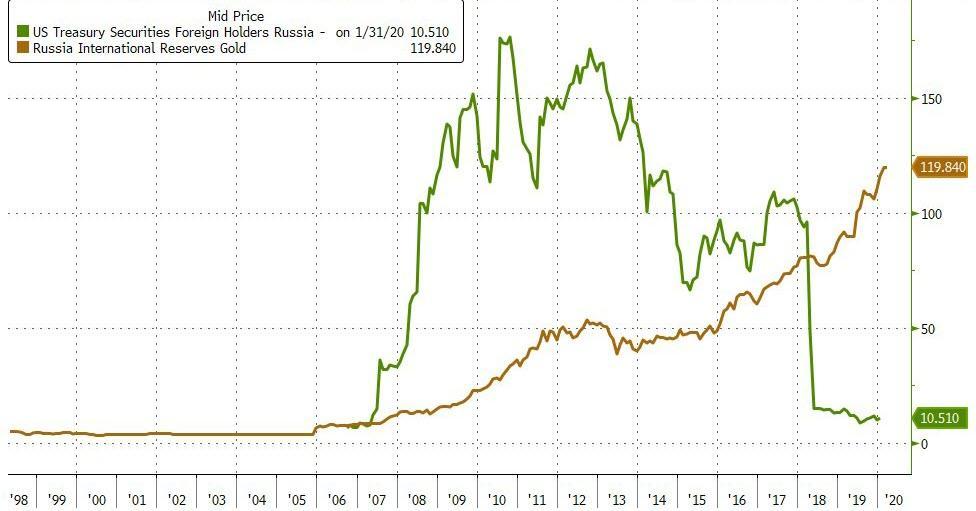 Центробанки увеличивают золотые запасы
