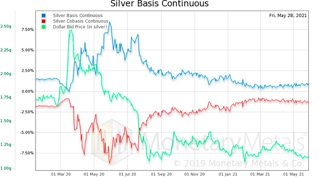 Более глубокий взгляд на серебро