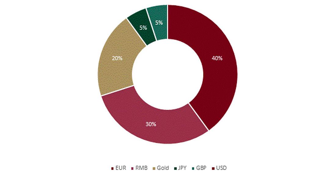 Активы Фонда национального благосостояния России вложат в золото