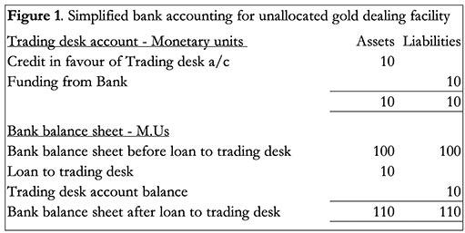 Базель III: конец LBMA близок
