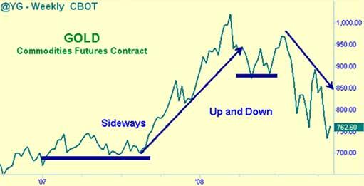 Лучшая стратегия для инвесторов в золото