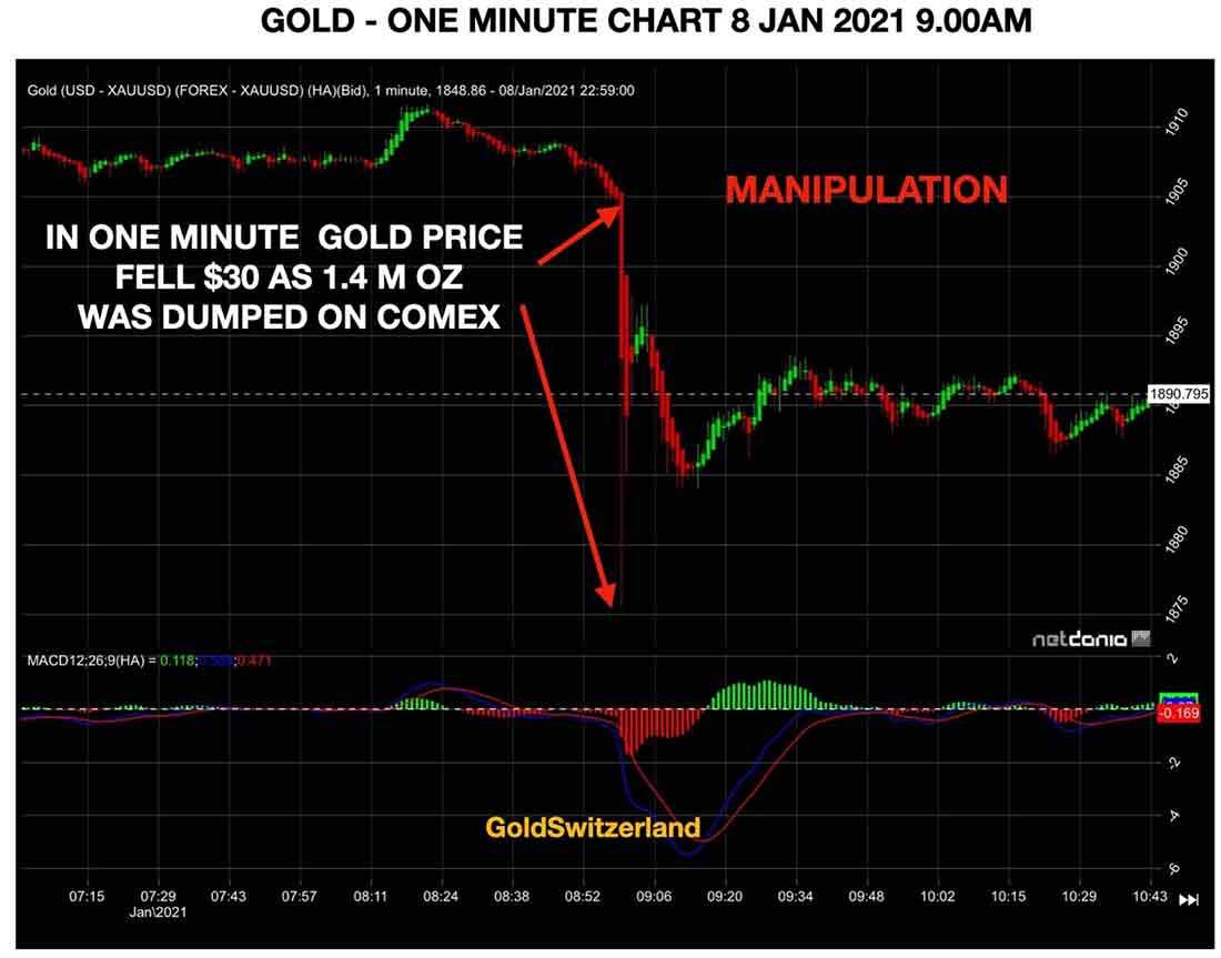 падение золота на 30 долларов