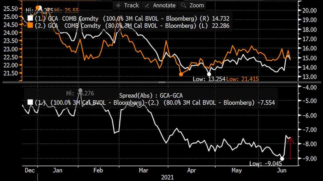 Бычья активность на рынке золота может указывать на достижение дна
