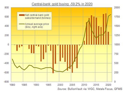 Покупки золота центробанками в 2021 году будут скромными, но символичными