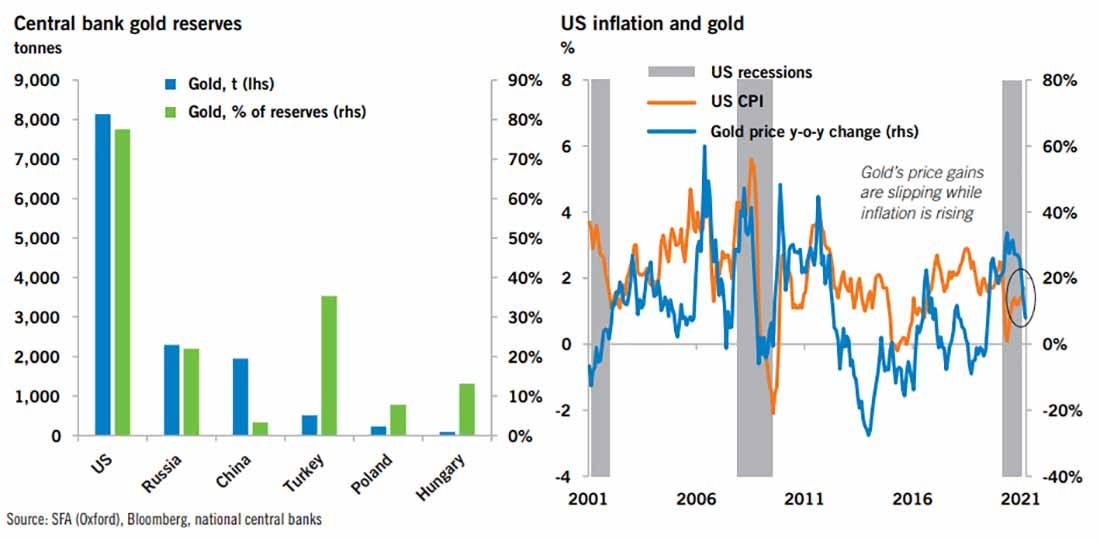 Некоторые центральные банки обеспокоены инфляцией, но не ФРС