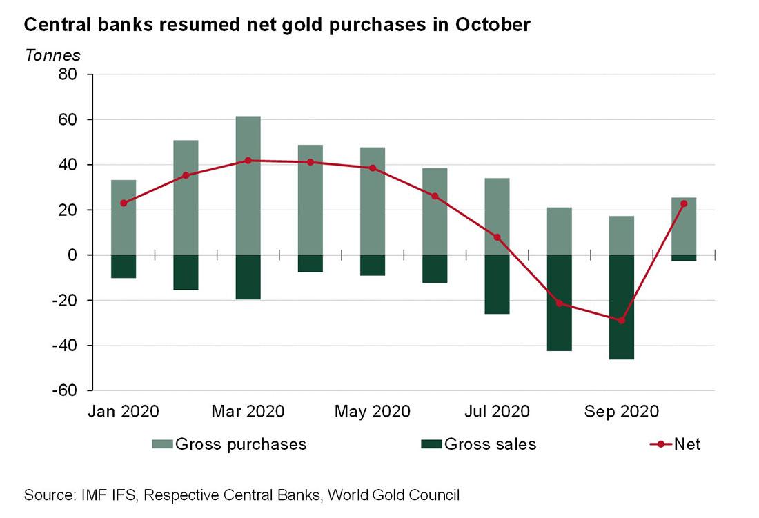 Центробанки возобновили закупки золота