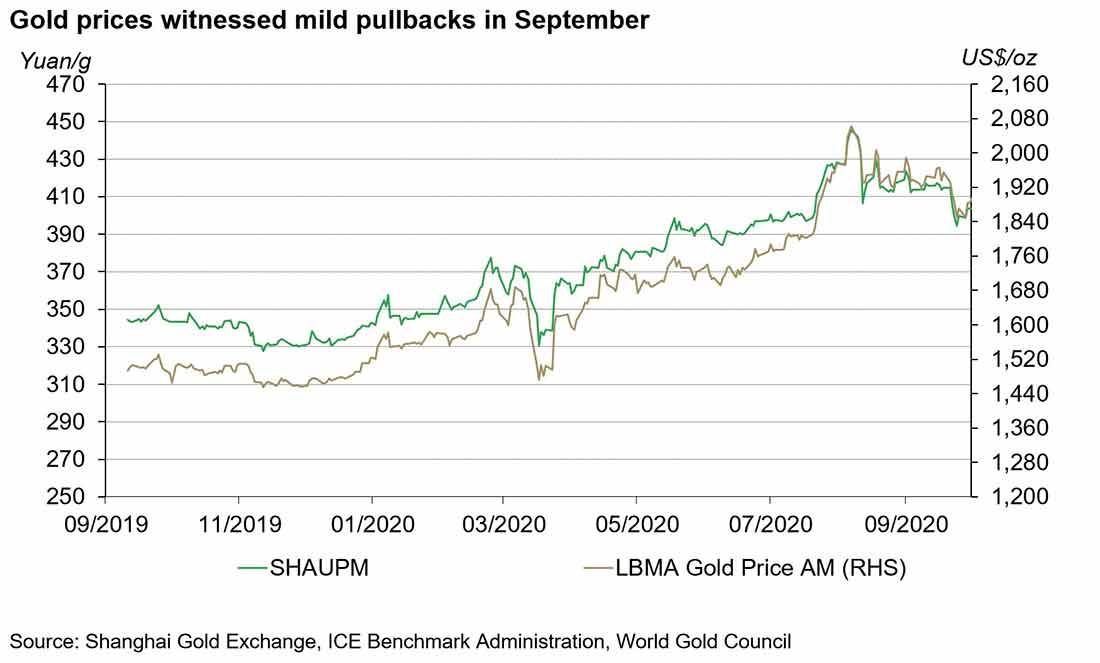 Спрос на физическое золото в Китае вырос в сентябре