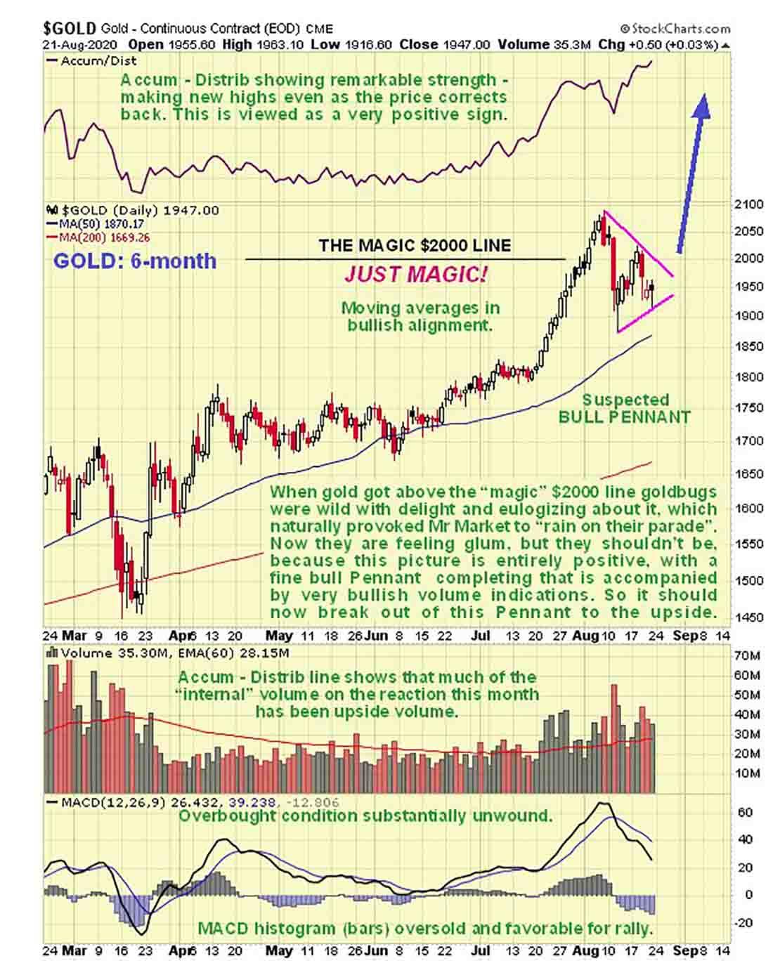 Прогноз цены золота: прорыв вверх и новые максимумы неизбежны
