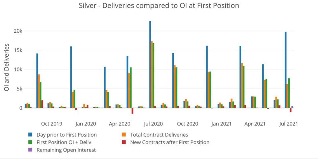 Доставка золота и серебра на Comex: обратный отсчет