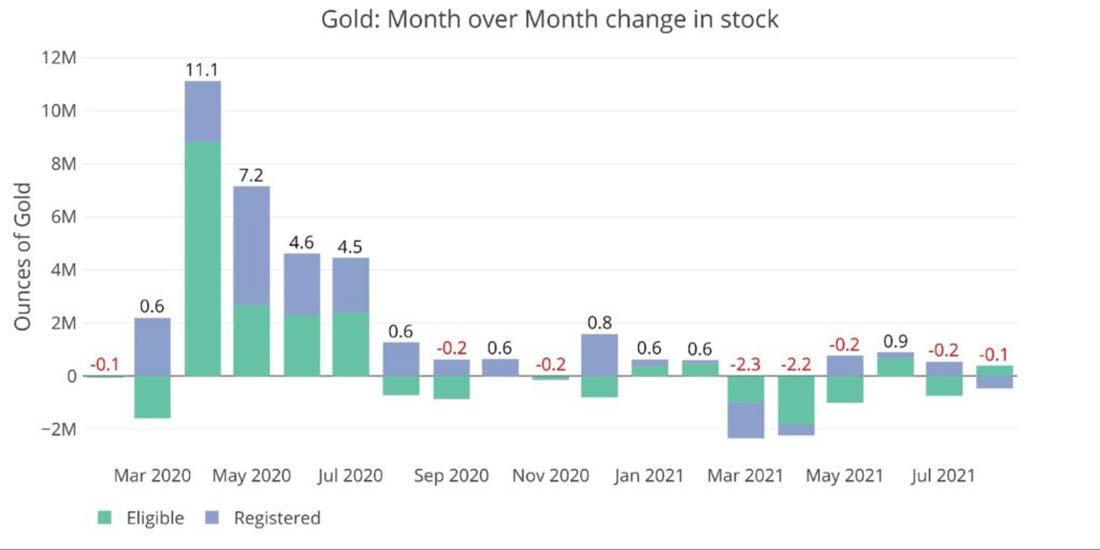 Запасы Comex: золото медленно истощается, а серебро растет