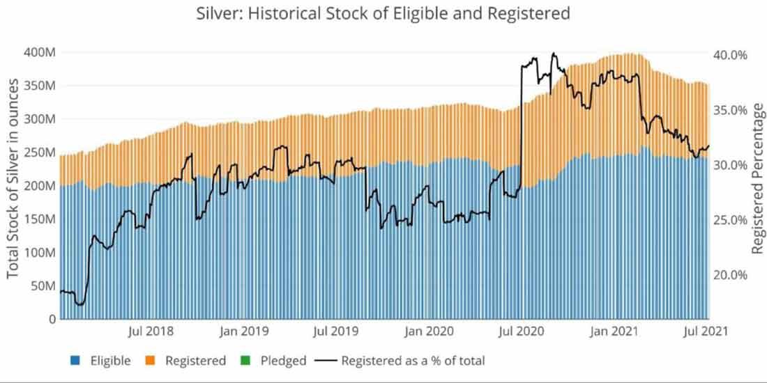 Обзор запасов золота и серебра COMEX: июль 2021