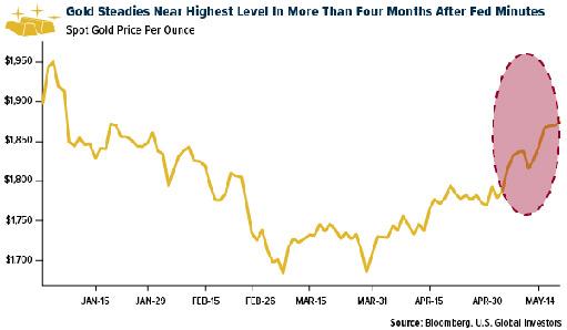 Цена золота растет на опасениях по поводу инфляции