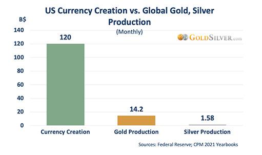 Создание валюты против производства золота и серебра