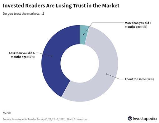 Безумие трейдеров подрывает доверие инвесторов