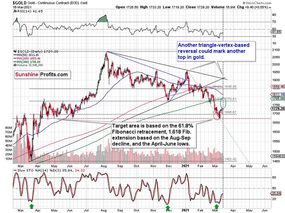 Есть ли у золота и золотодобытчиков энергия после коррекции?