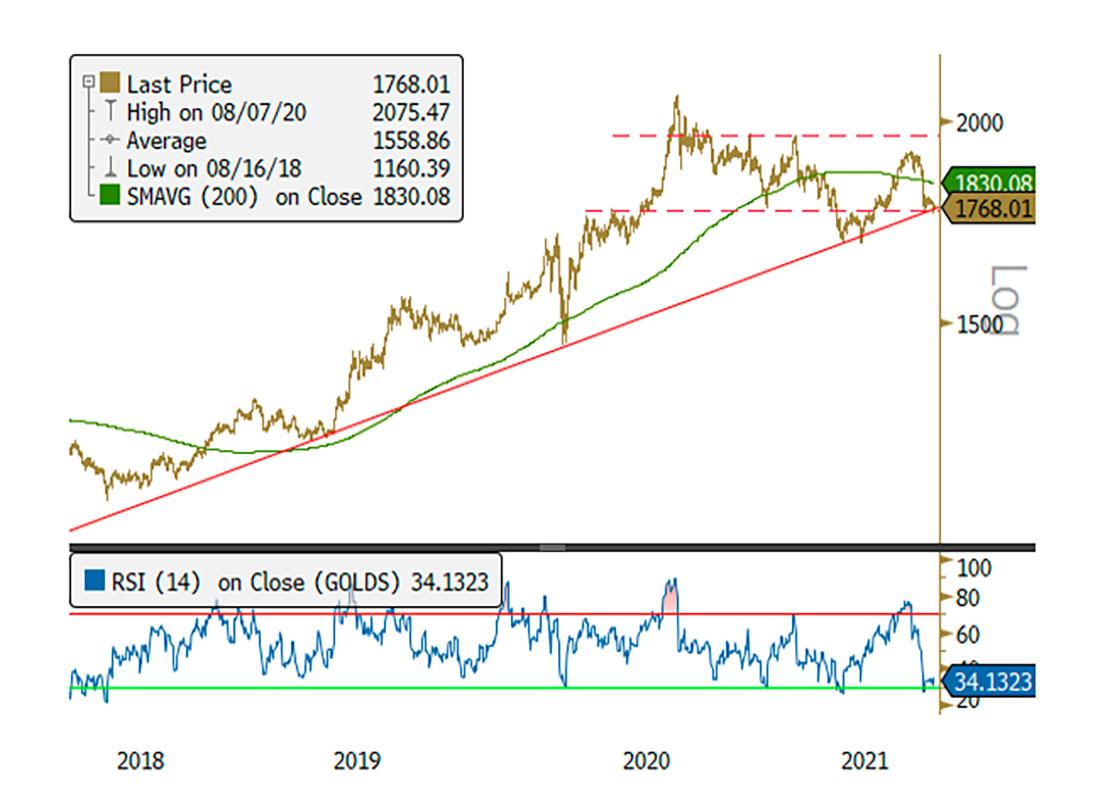 Золото ждет самый сильный рост за десятилетия: прогноз Sprott