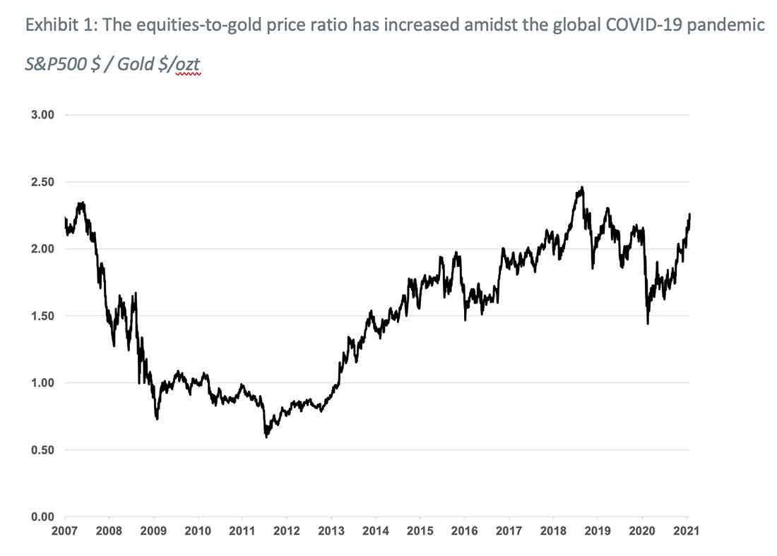 Загадка цены на золото и акции
