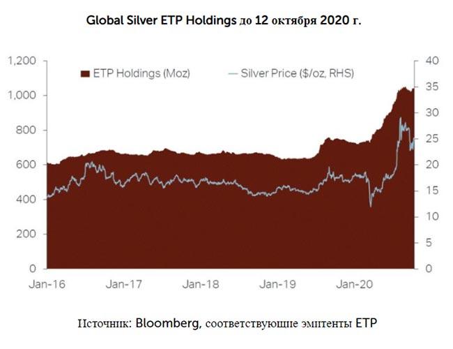 Silver Institute: о росте продаж и цене инвестиционного серебра