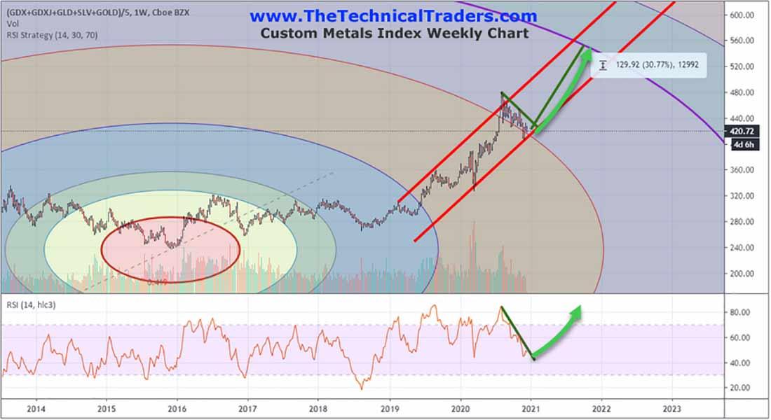 Долгосрочные циклы золота указывают на сильные тренды на рынке