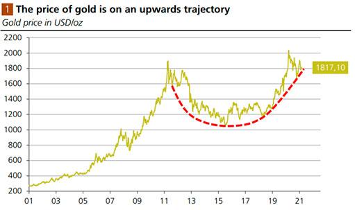 Золото и рыночный страх