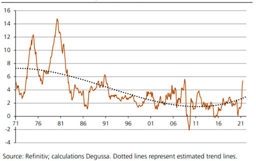 Золото и денежно-кредитная политика империи обмана