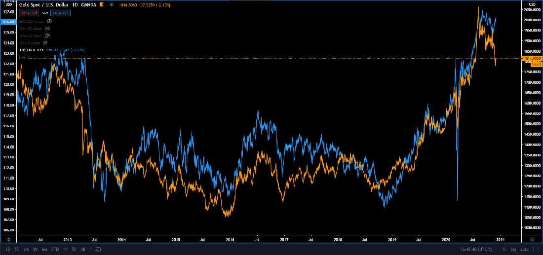 Золото и реальные ставки падают: впереди новое ралли?