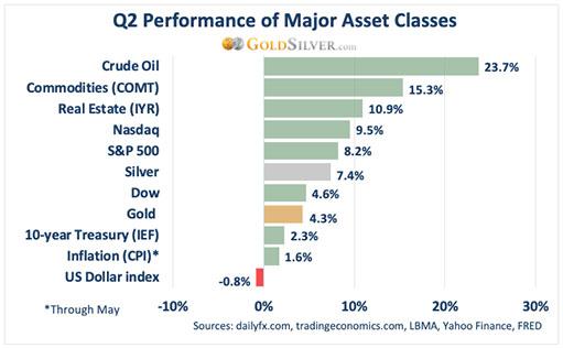 Что будет с золотом во второй половине 2021 года?