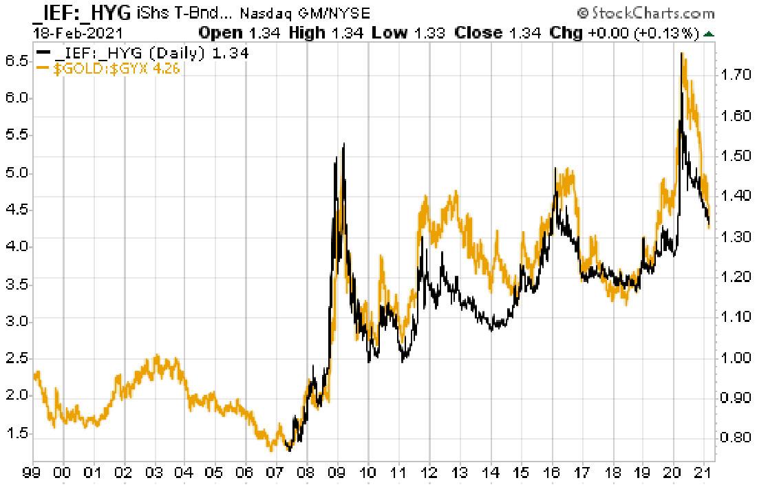 Динамика золота в цикле подъемов и спадов