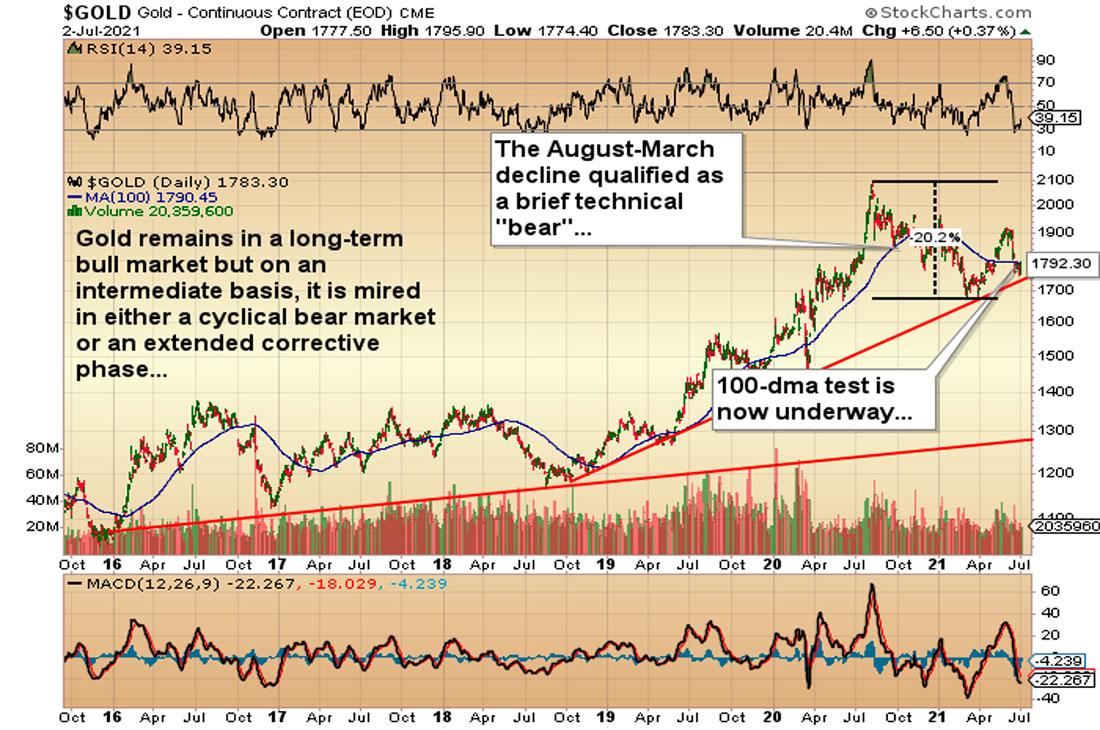 Золото: медвежий или бычий рынок?