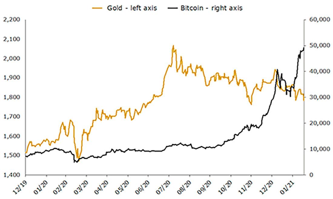 Золото, биткойн и эффект «Илона Маска»
