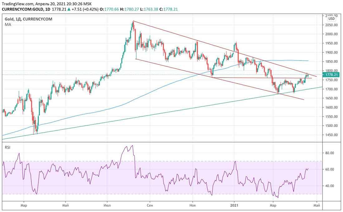 Золото подтвердило новый тренд: чего ожидать дальше?