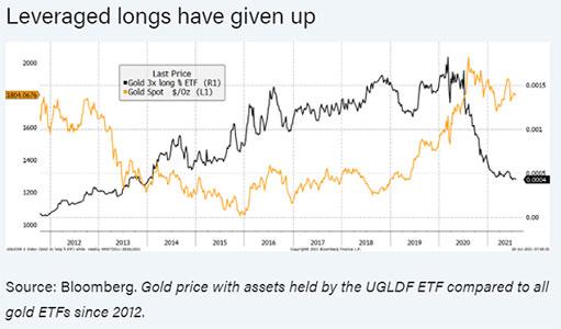 Золото восстановилось на фоне резкого роста ETF