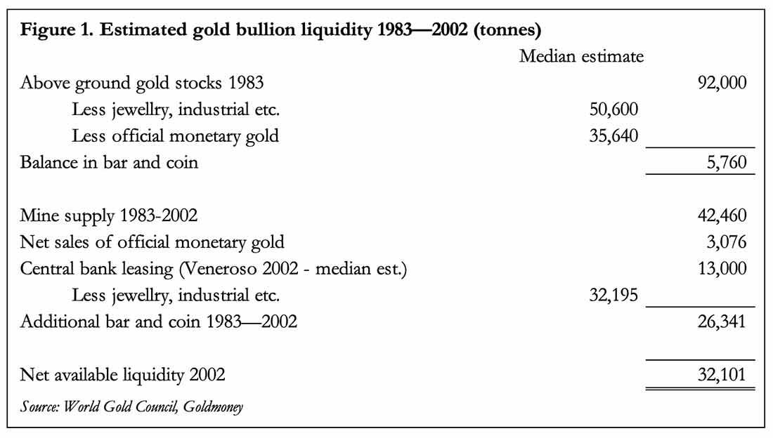 Геополитика золота