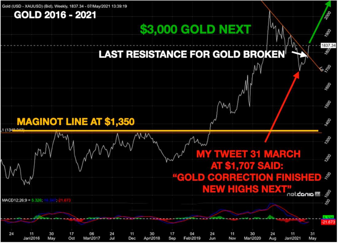 Золото устремилось вверх, следующая остановка: $3.000 долларов