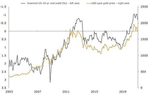 Золото сильно пострадало из-за роста доходности облигаций и биткойна