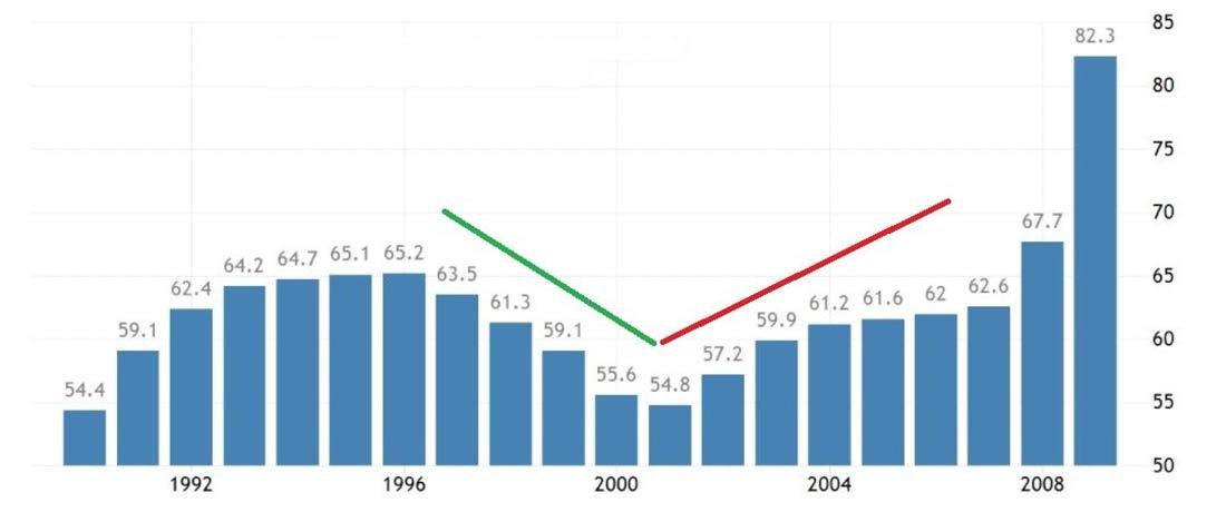 Золото в 2008 году vs золото в 2021