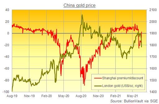Золото в Китае снова торгуется с премией