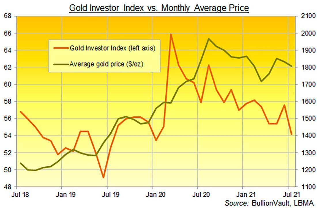 Инвестирование в золото стало популярнее во время пандемии COVID
