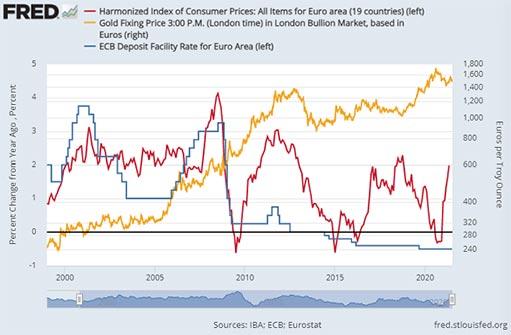 Инвестиции в золото заручились поддержкой на фоне риторики центробанков