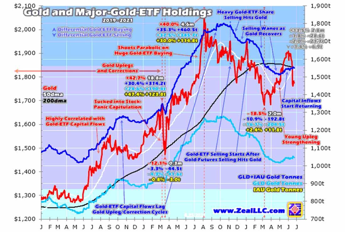 Золотые инвесторы игнорируют ФРС