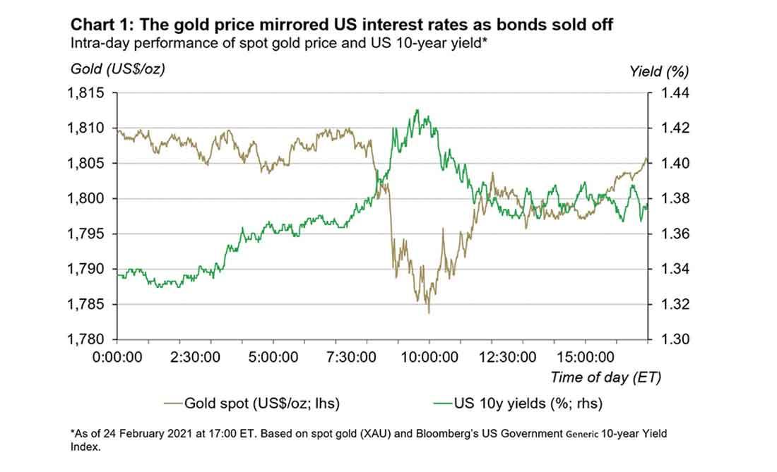 Золото движется вместе с процентными ставками