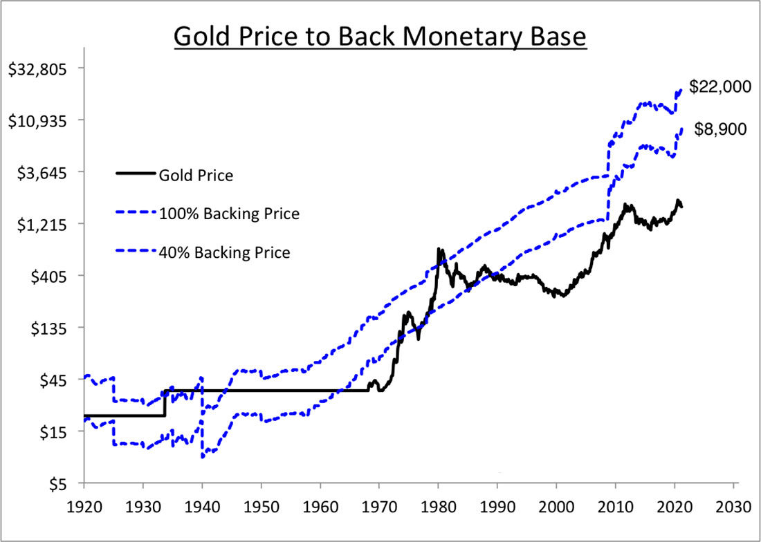 Цена золота все еще слишком низкая