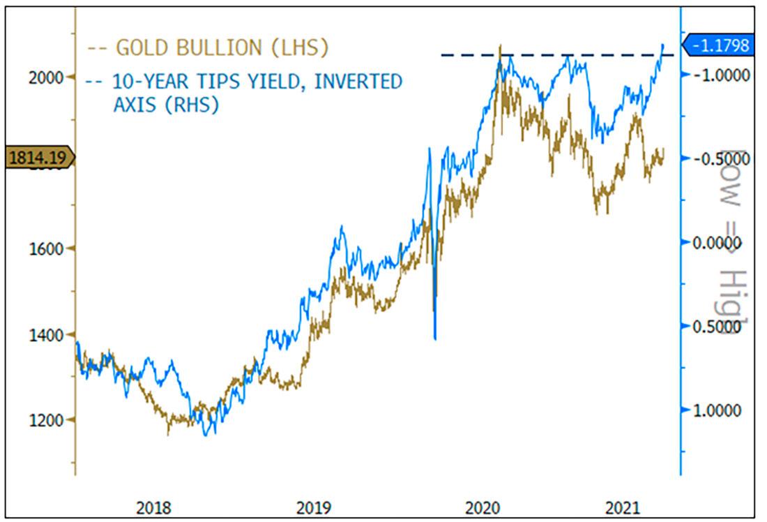 Коррекция золота в середине цикла