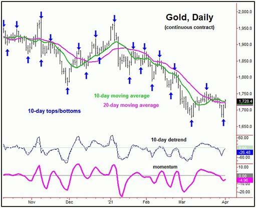 Прогноз: цена золота в среднесрочном диапазоне дна