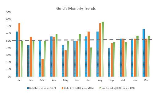 Идеальный месяц для покупки золота — сентябрь