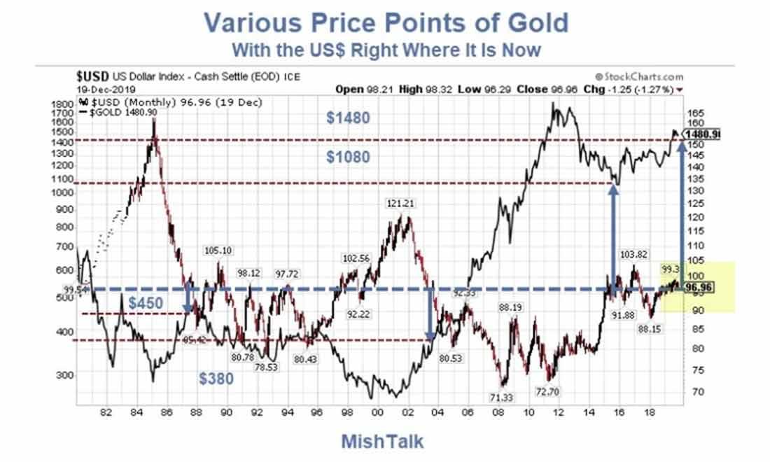 Криптовалюты крадут золотой спрос? Золото слабеет из-за сильного доллара? Золотые быки уперлись копытами