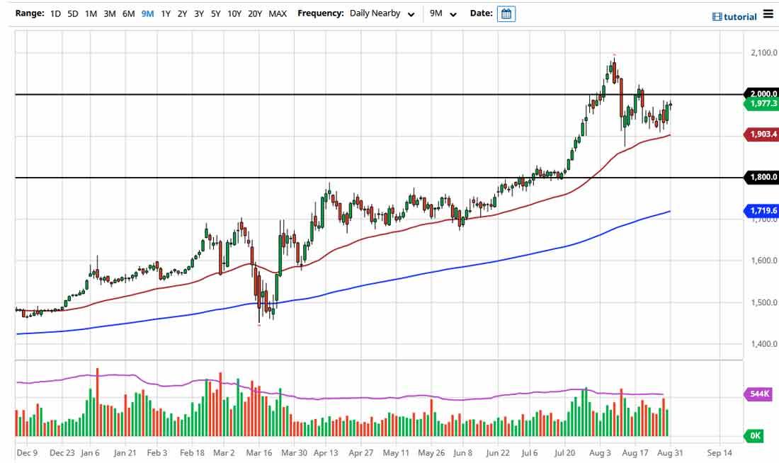 Прогноз курса золота: удачное время для покупателей